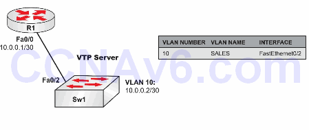 Lab 66: Verifying Spanning Tree Port States on Catalyst Switches 1