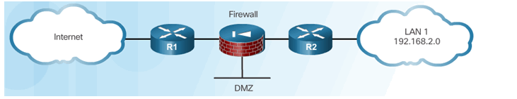 CCNA Security 2.0 Study Material – Chapter 2: Securing Network Devices 80