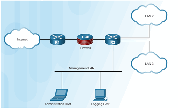 CCNA Security 2.0 Study Material – Chapter 2: Securing Network Devices 85