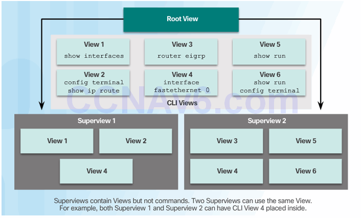 CCNA Security 2.0 Study Material – Chapter 2: Securing Network Devices 104