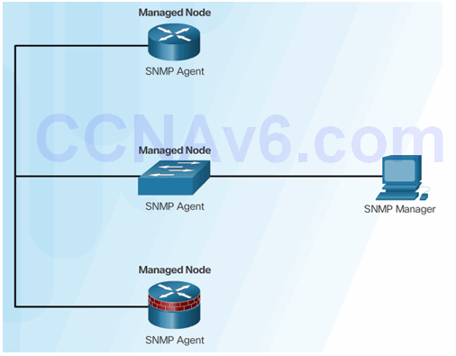 CCNA Security 2.0 Study Material – Chapter 2: Securing Network Devices 131