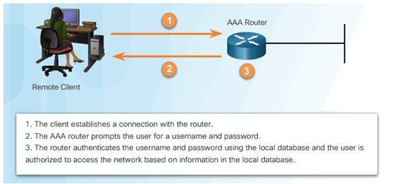 CCNA Security 2.0 Study Material – Chapter 3: Authentication, Authorization, and Accounting 49