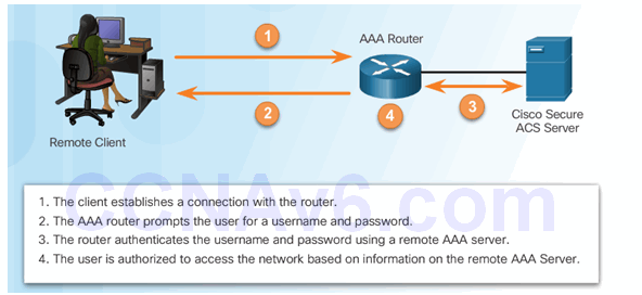 CCNA Security 2.0 Study Material – Chapter 3: Authentication, Authorization, and Accounting 50