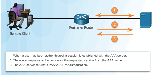 CCNA Security 2.0 Study Material – Chapter 3: Authentication, Authorization, and Accounting 51