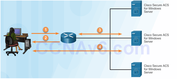 CCNA Security 2.0 Study Material – Chapter 3: Authentication, Authorization, and Accounting 63