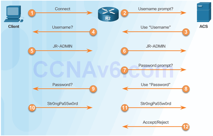 CCNA Security 2.0 Study Material – Chapter 3: Authentication, Authorization, and Accounting 66