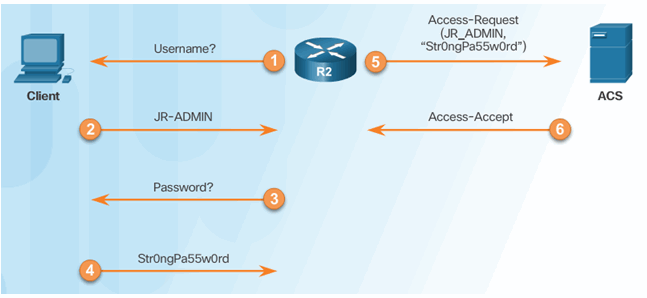 CCNA Security 2.0 Study Material – Chapter 3: Authentication, Authorization, and Accounting 67
