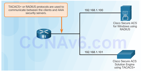 CCNA Security 2.0 Study Material – Chapter 3: Authentication, Authorization, and Accounting 70