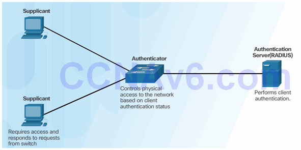 CCNA Security 2.0 Study Material – Chapter 3: Authentication, Authorization, and Accounting 87