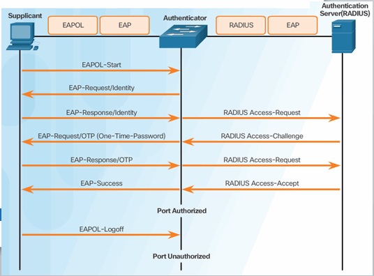 CCNA Security 2.0 Study Material – Chapter 3: Authentication, Authorization, and Accounting 88