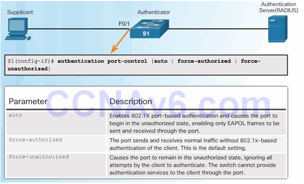CCNA Security 2.0 Study Material – Chapter 3: Authentication, Authorization, and Accounting 89