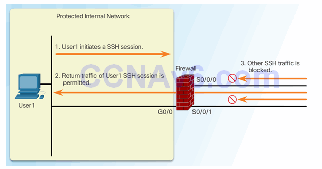 CCNA Security 2.0 Study Material – Chapter 4: Implementing Firewall Technologies 94