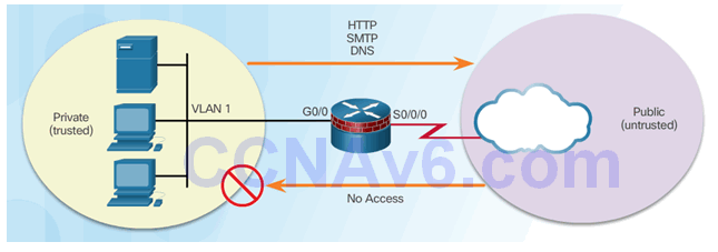 CCNA Security 2.0 Study Material – Chapter 4: Implementing Firewall Technologies 97