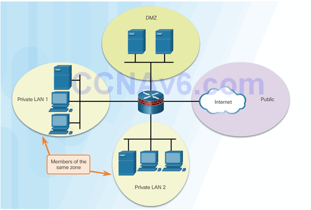 CCNA Security 2.0 Study Material – Chapter 4: Implementing Firewall Technologies 99
