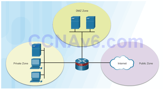 CCNA Security 2.0 Study Material – Chapter 4: Implementing Firewall Technologies 100