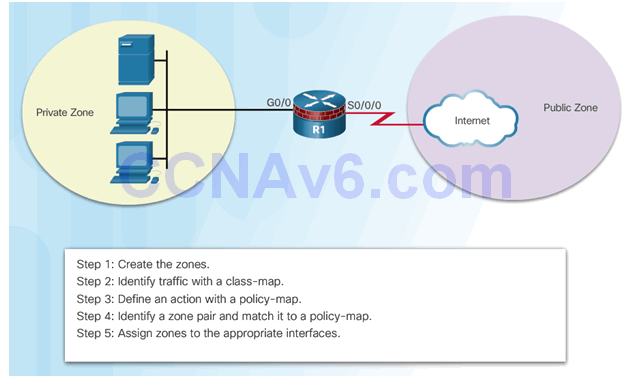 CCNA Security 2.0 Study Material – Chapter 4: Implementing Firewall Technologies 103