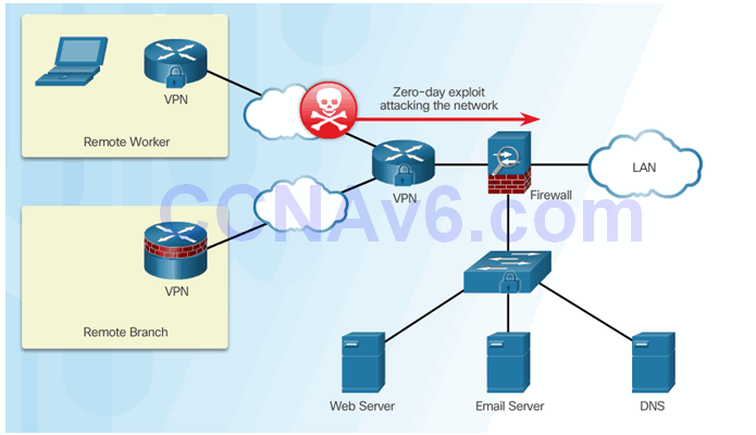 CCNA Security 2.0 Study Material – Chapter 5: Implementing Intrusion Prevention 55