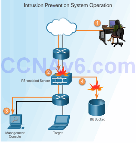 CCNA Security 2.0 Study Material – Chapter 5: Implementing Intrusion Prevention 57