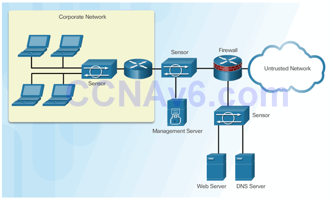 CCNA Security 2.0 Study Material – Chapter 5: Implementing Intrusion Prevention 60