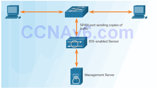 CCNA Security 2.0 Study Material – Chapter 5: Implementing Intrusion Prevention 66