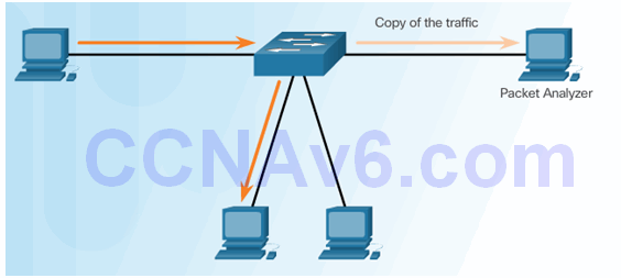 CCNA Security 2.0 Study Material – Chapter 5: Implementing Intrusion Prevention 69