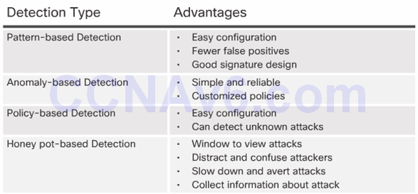 CCNA Security 2.0 Study Material – Chapter 5: Implementing Intrusion Prevention 74