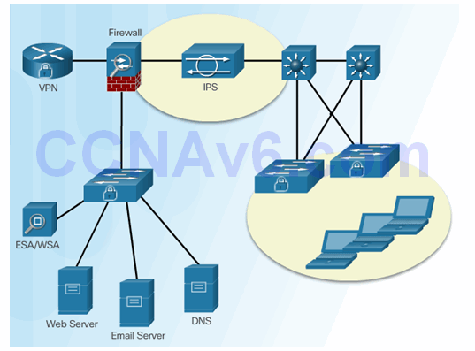 CCNA Security 2.0 Study Material – Chapter 5: Implementing Intrusion Prevention 88