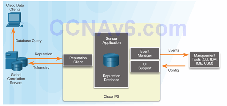CCNA Security 2.0 Study Material – Chapter 5: Implementing Intrusion Prevention 89
