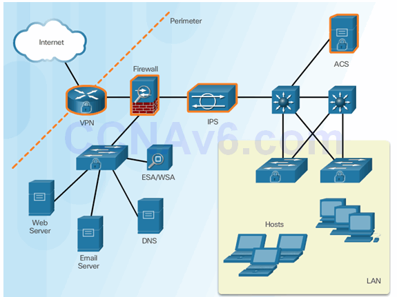 CCNA Security 2.0 Study Material – Chapter 6: Securing the Local Area Network 83