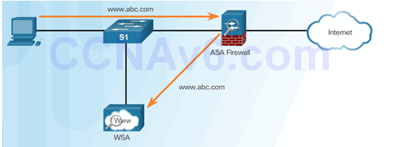 CCNA Security 2.0 Study Material – Chapter 6: Securing the Local Area Network 90