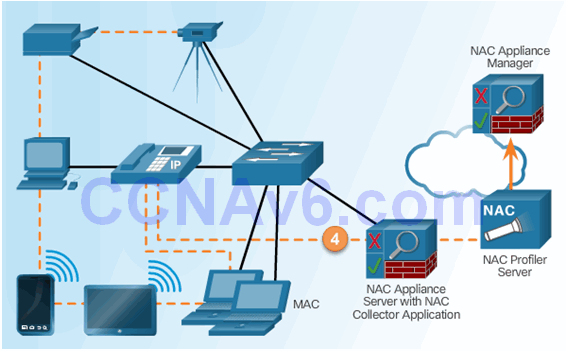 CCNA Security 2.0 Study Material – Chapter 6: Securing the Local Area Network 96