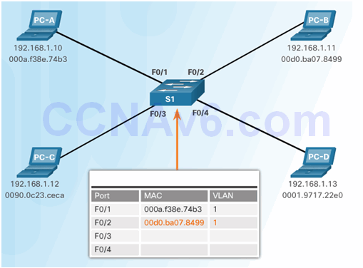 CCNA Security 2.0 Study Material – Chapter 6: Securing the Local Area Network 100