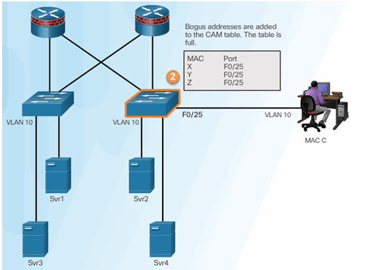 CCNA Security 2.0 Study Material – Chapter 6: Securing the Local Area Network 102