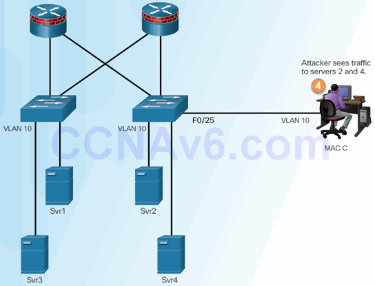 CCNA Security 2.0 Study Material – Chapter 6: Securing the Local Area Network 104