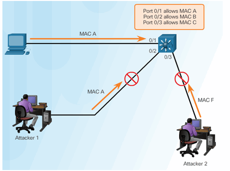 CCNA Security 2.0 Study Material – Chapter 6: Securing the Local Area Network 106