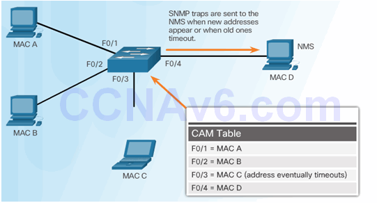 CCNA Security 2.0 Study Material – Chapter 6: Securing the Local Area Network 116