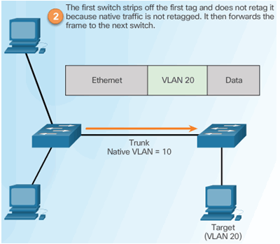 CCNA Security 2.0 Study Material – Chapter 6: Securing the Local Area Network 119