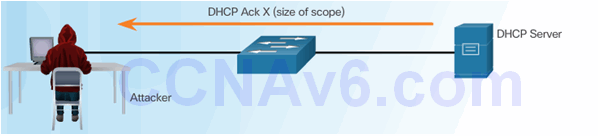 CCNA Security 2.0 Study Material – Chapter 6: Securing the Local Area Network 129