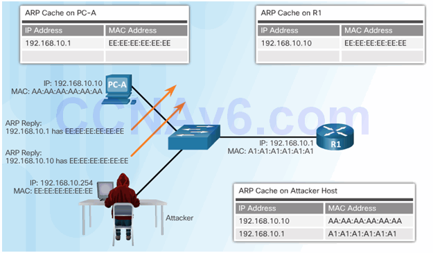 CCNA Security 2.0 Study Material – Chapter 6: Securing the Local Area Network 136