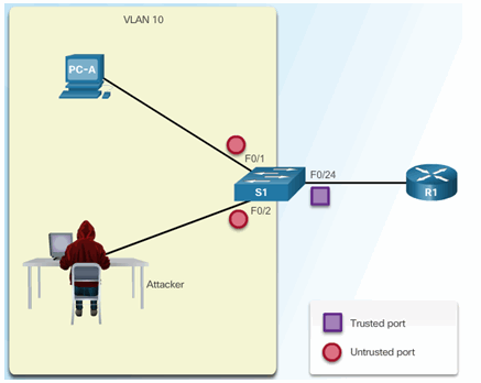 CCNA Security 2.0 Study Material – Chapter 6: Securing the Local Area Network 138