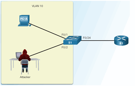 CCNA Security 2.0 Study Material – Chapter 6: Securing the Local Area Network 139