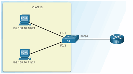 CCNA Security 2.0 Study Material – Chapter 6: Securing the Local Area Network 145