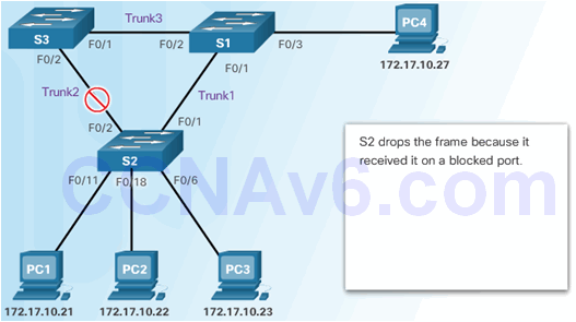 CCNA Security 2.0 Study Material – Chapter 6: Securing the Local Area Network 148