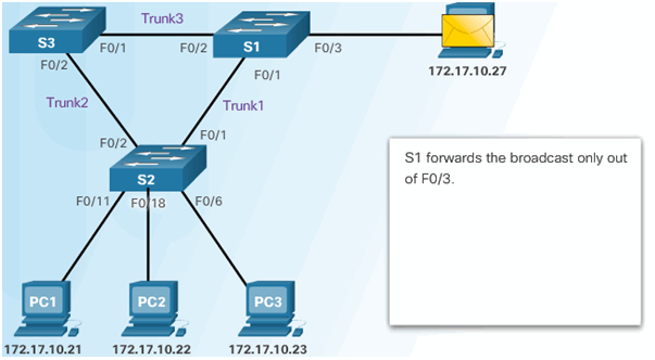 CCNA Security 2.0 Study Material – Chapter 6: Securing the Local Area Network 149