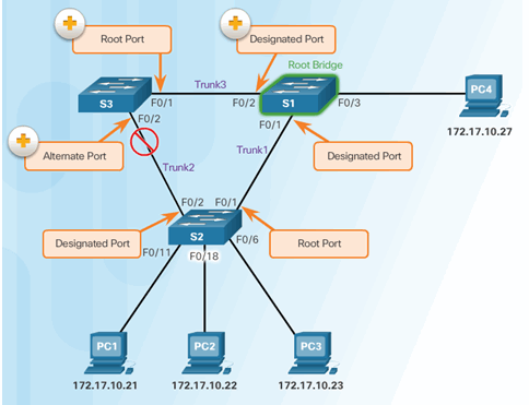 CCNA Security 2.0 Study Material – Chapter 6: Securing the Local Area Network 150