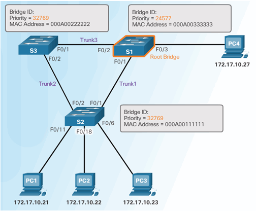 CCNA Security 2.0 Study Material – Chapter 6: Securing the Local Area Network 151