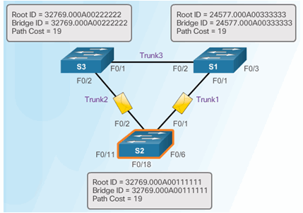 CCNA Security 2.0 Study Material – Chapter 6: Securing the Local Area Network 154