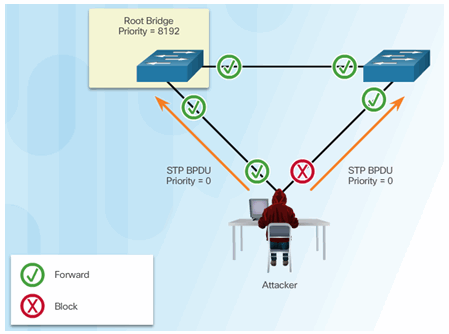 CCNA Security 2.0 Study Material – Chapter 6: Securing the Local Area Network 158