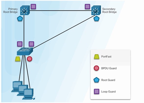 CCNA Security 2.0 Study Material – Chapter 6: Securing the Local Area Network 160