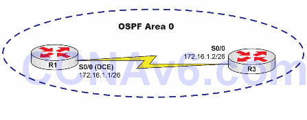 Lab 75: Configuring OSPF on Point-to-Point Networks 1